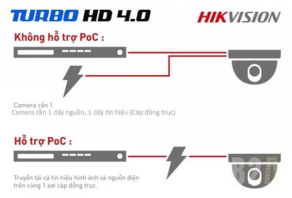 Giải pháp PoC (cấp nguồn qua cáp đồng trục) cho hệ thống analog từ HIKVISION